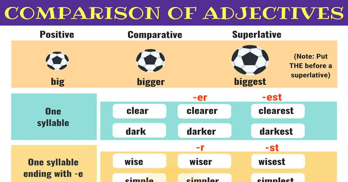 Comparison of Adjectives: Comparative and Superlative 1