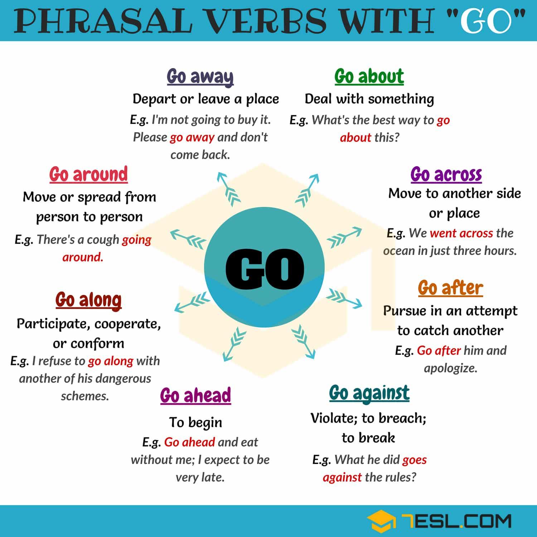 Phrasal Verbs with GO