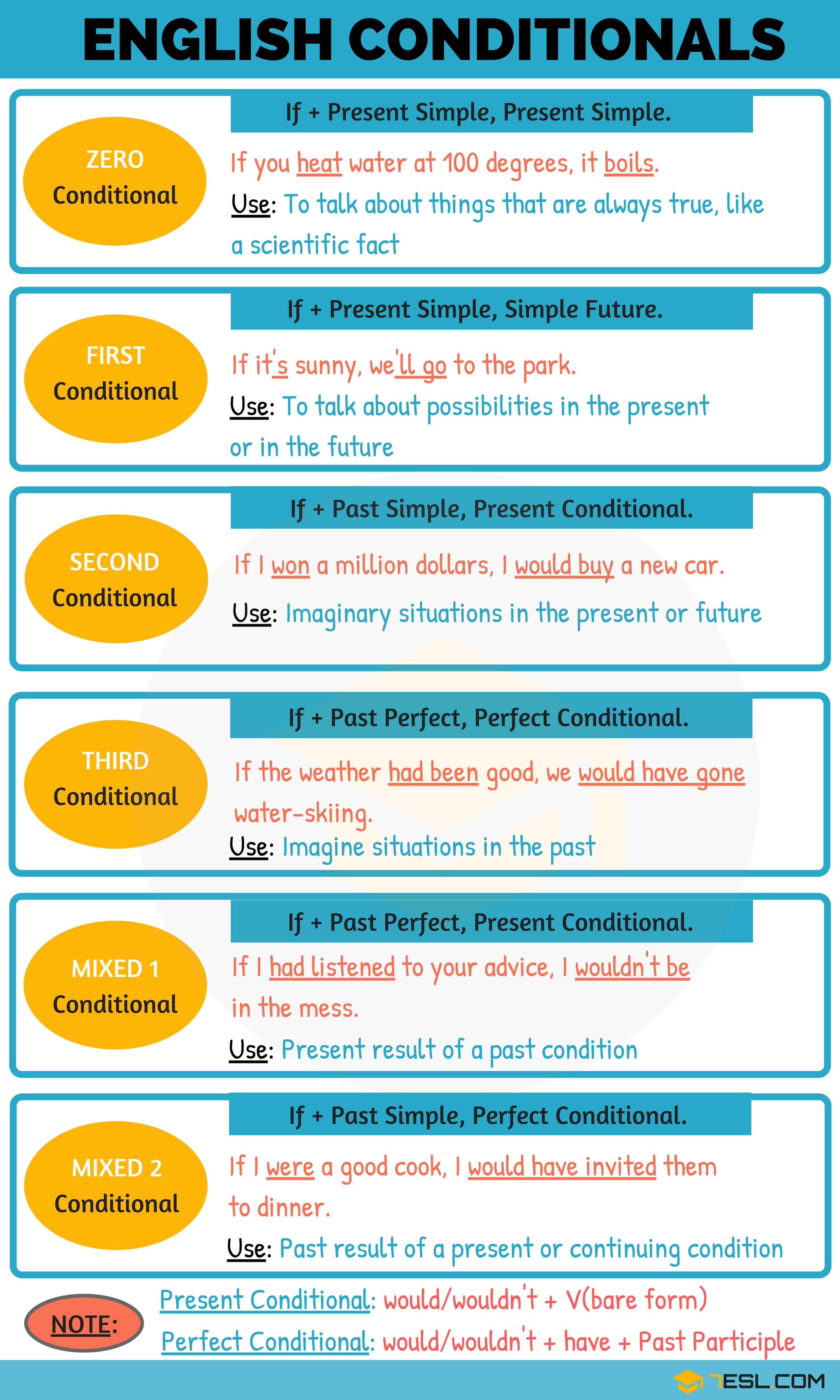 Conditionals: 05 Types of Conditionals in English