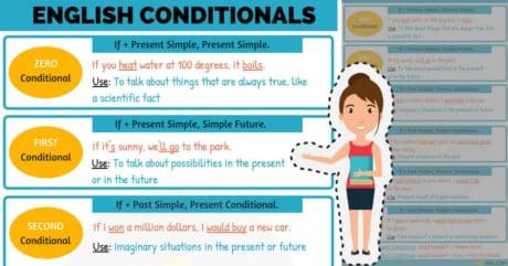Conditionals: 04 Types of Conditionals in English 18