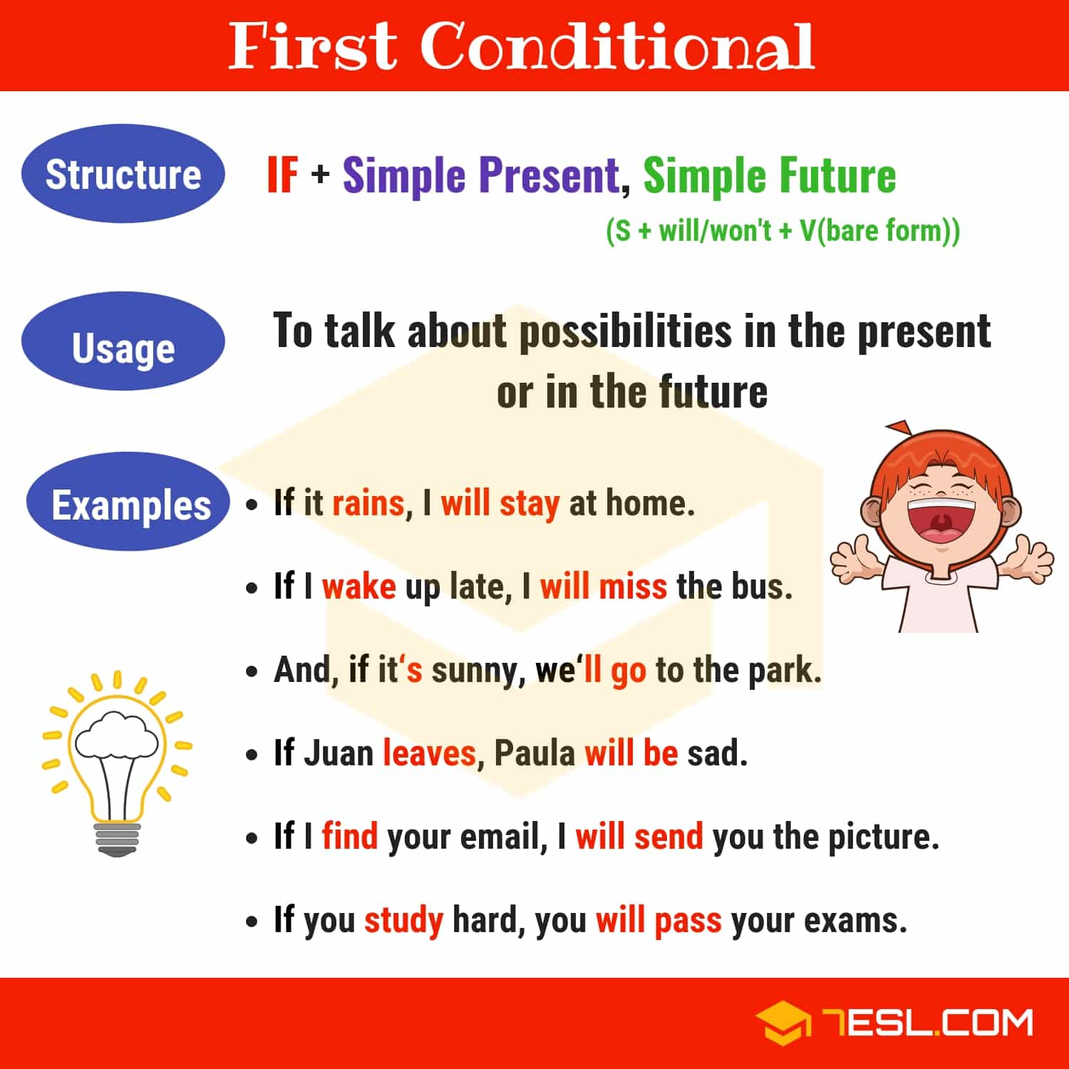 First Conditionals