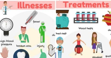 Illnesses and Treatments in English | At The Doctor's Vocabulary 191