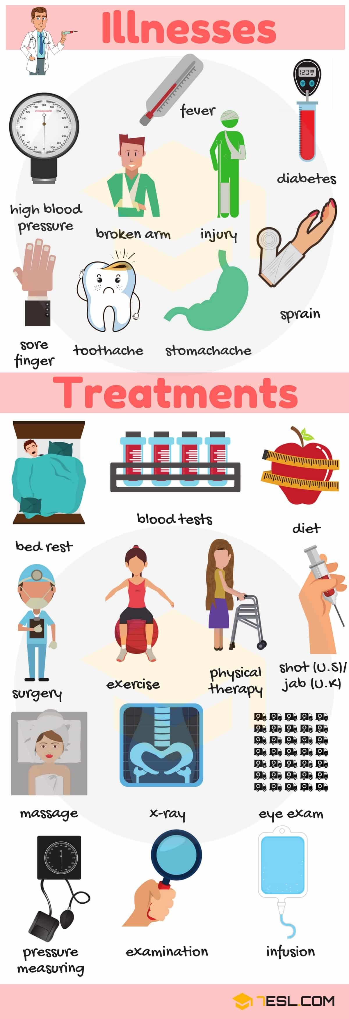 Common Illnesses and Treatments | Picture