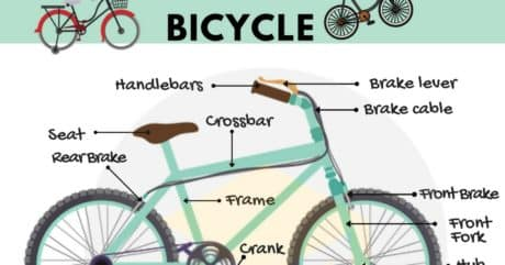 Bicycle Parts Vocabulary | Learn English with Pictures 52