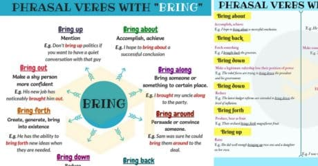 Phrasal Verbs with BRING: Bring up, Bring out, Bring forth, Bring down