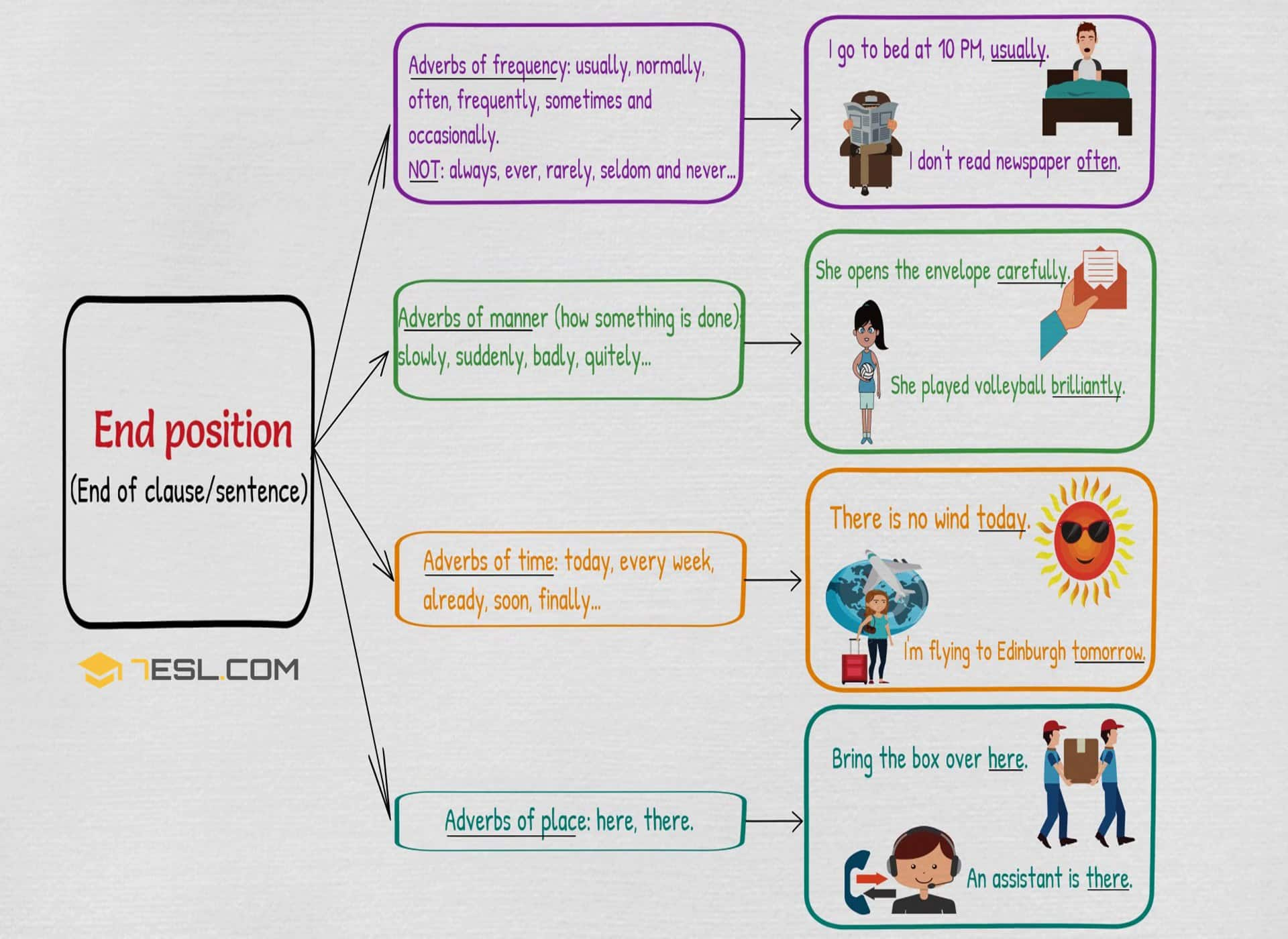 Adverb Placement | Position of Adverbs in English Sentences 4