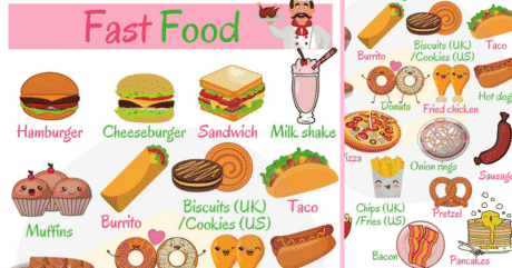 Fast Food Vocabulary | Different Types of Fast Food 236