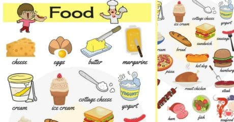 Food Vocabulary in English | Learn Food Names 200