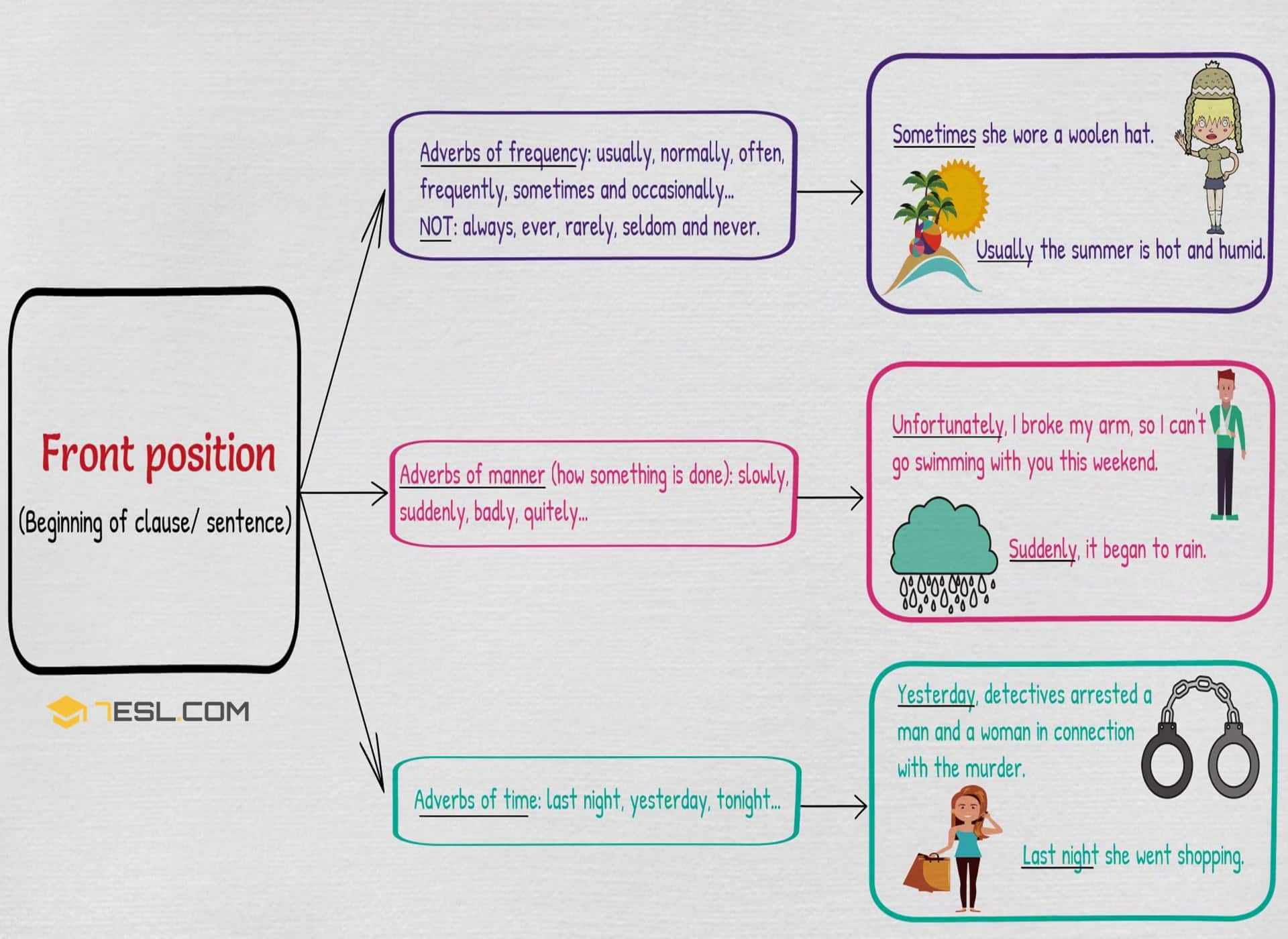 Adverb Placement Position Of Adverbs In English Sentences 7 E S L