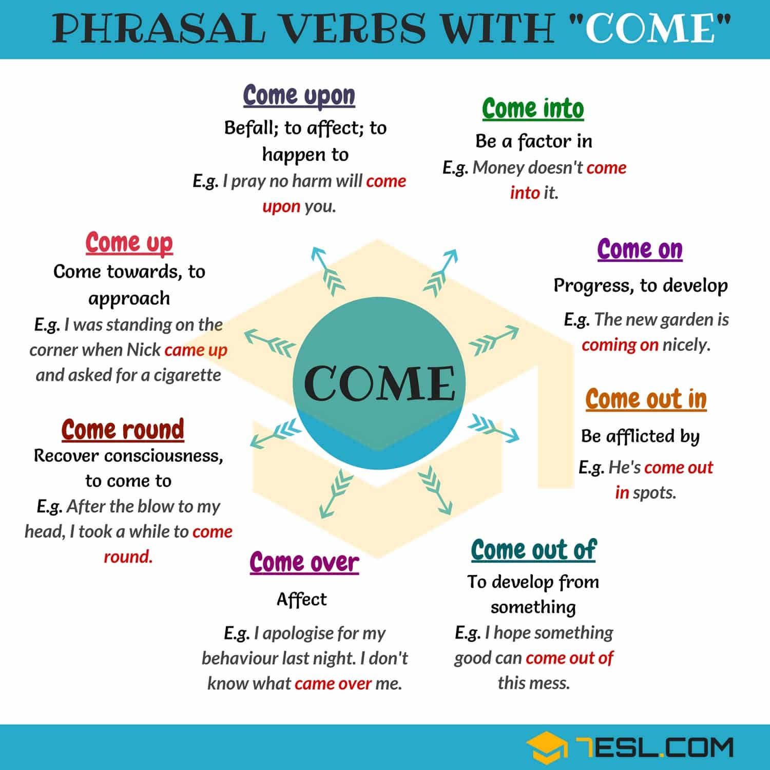 99 Useful Phrasal Verbs With Come With Meaning And
