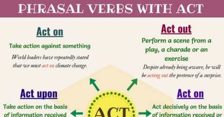 Phrasal Verbs with ACT (with Meaning and Examples) 9