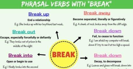 Phrasal Verbs with BREAK: Break up, Break down, Break into, Break out...