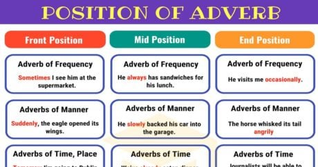 Adverb Placement | Position of Adverbs in English Sentences 1