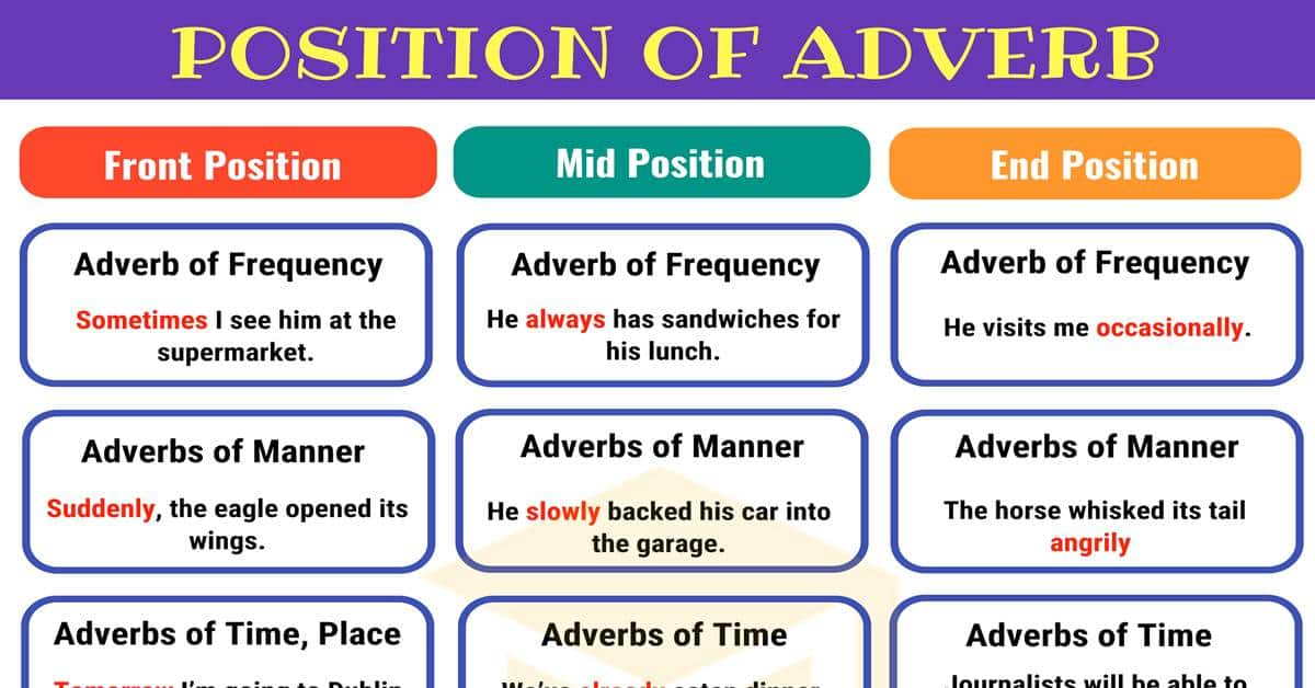 Position of Adverbs: Adverb Placement in Sentences 1