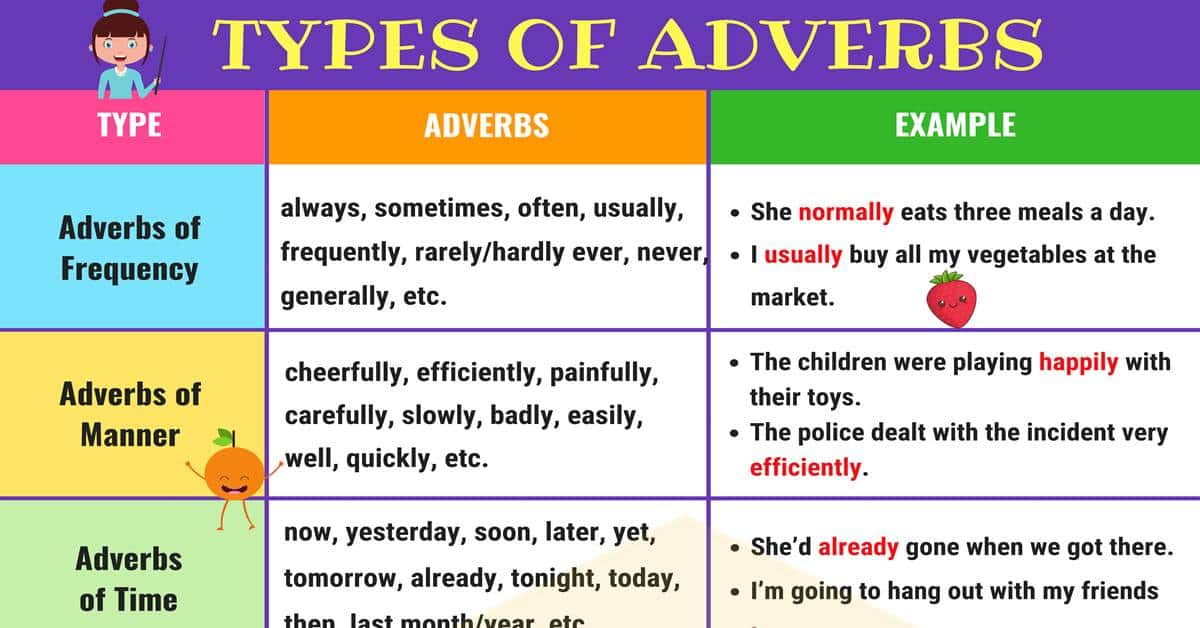 Types of Adverbs: Useful Adverbs List & Examples - 7 E S L