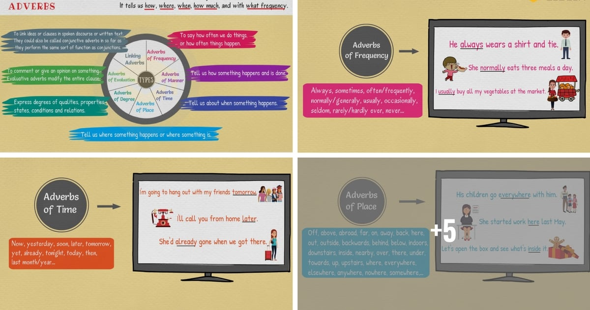 Types Of Adverbs English Grammar Lesson 7 E S L