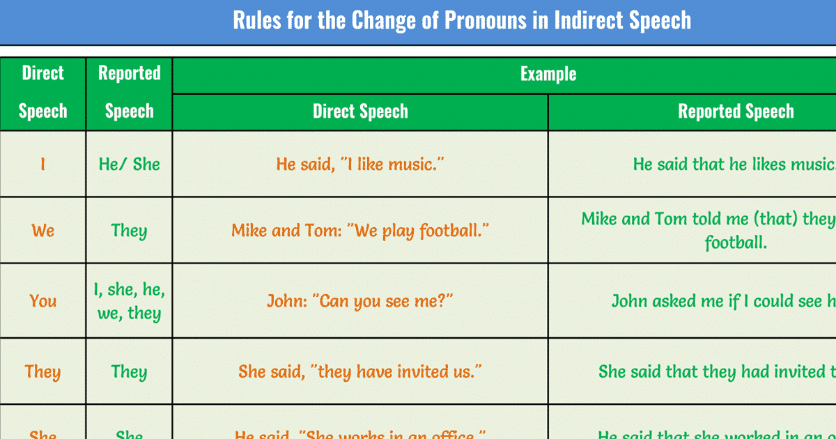 Changes of Pronouns in Reported Speech | Grammar 1