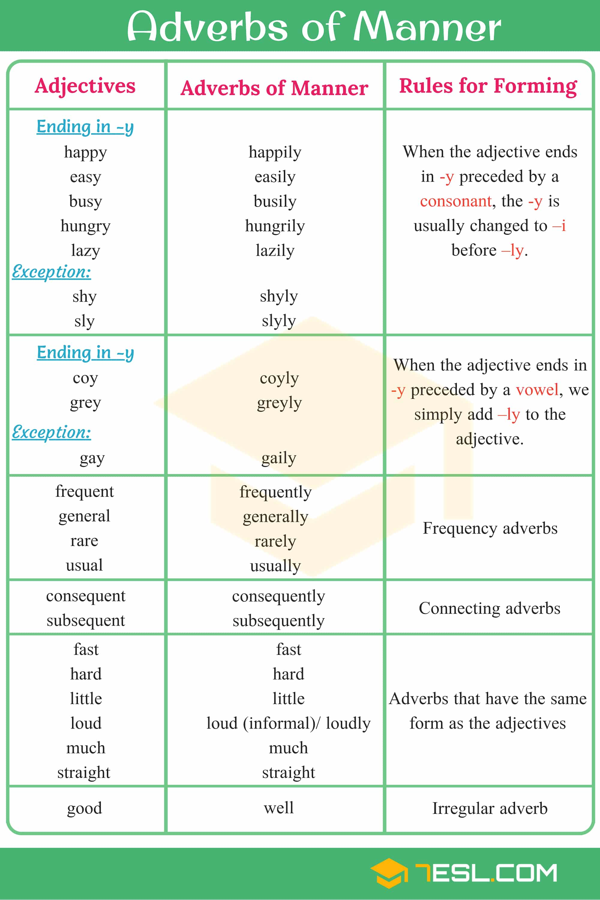 Adverbs of Manner!!! Learn list of Adverbs of Manner in English with examples and useful rules to form manner adverbs to help you use them correctly and increase your English vocabulary.