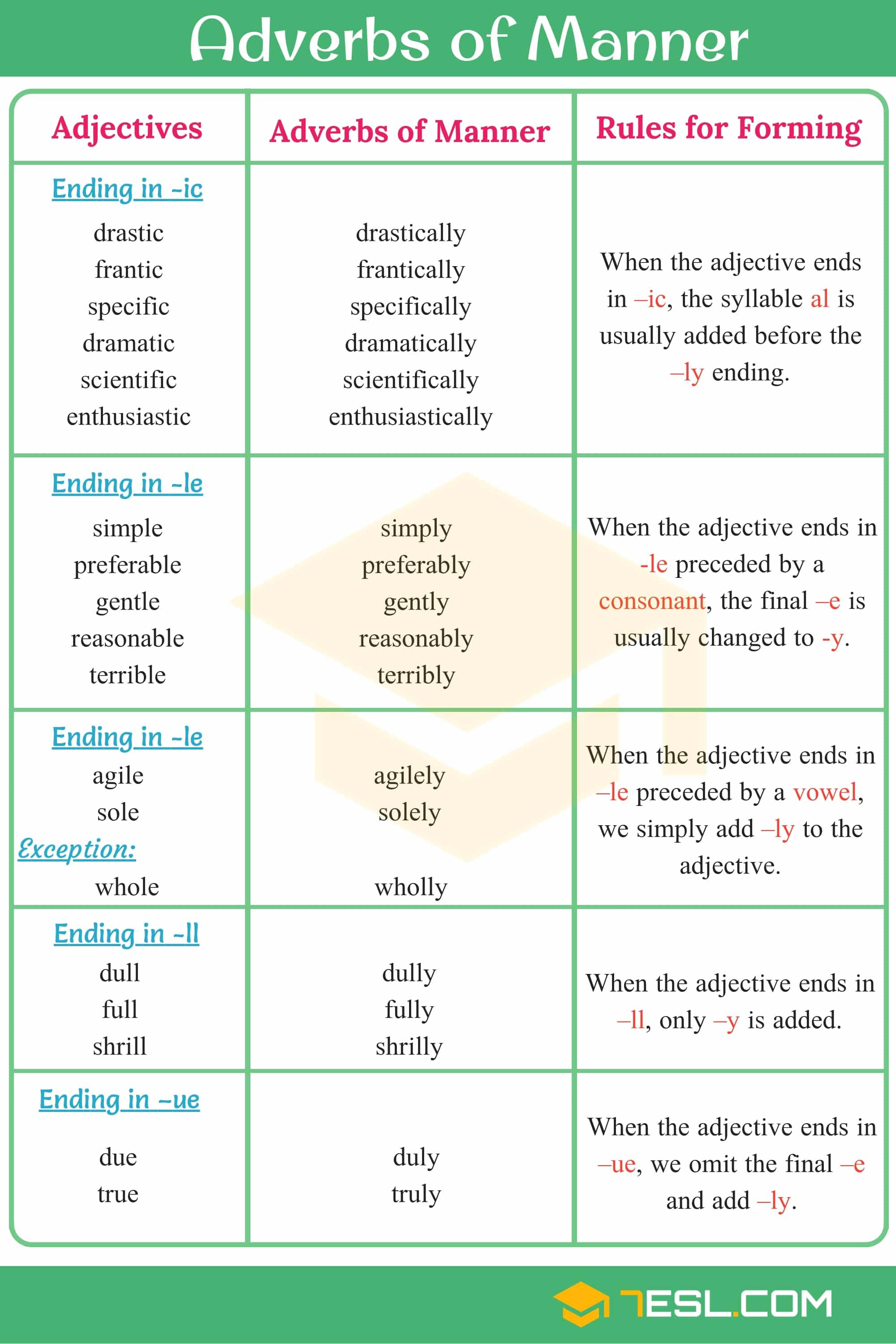 Adverbs of Manner: Useful Rules, List & Examples 1