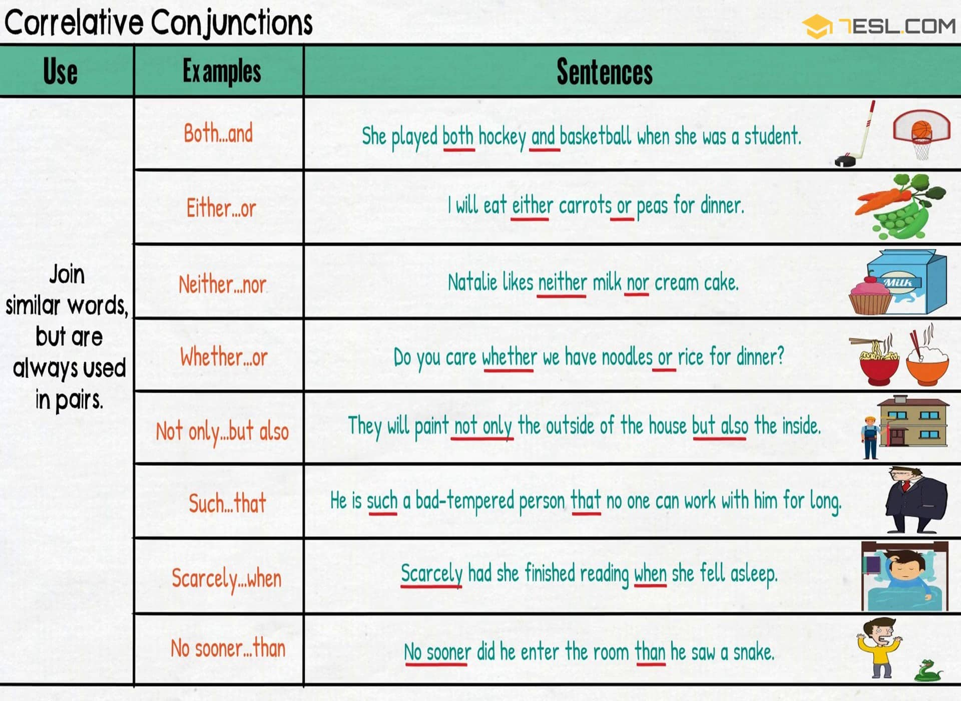 sentence and conjunctions correlative conjunctions Conjunctions are the words that join sentences, phrases, and other words   coordinating conjunctions, adverbial conjunctions, correlative conjunctions, and.