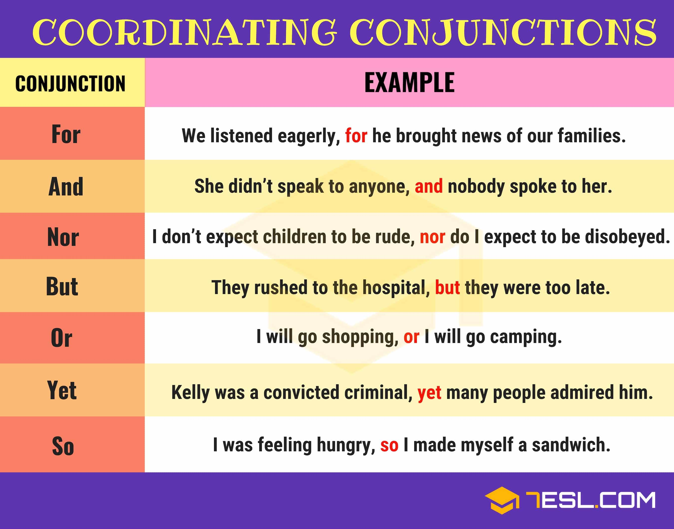FANBOYS Conjunctions!!! Learn list of coordinating conjunctions (FANBOYS) in English with example sentences and how to use FANBOYS conjunctions in English sentences.