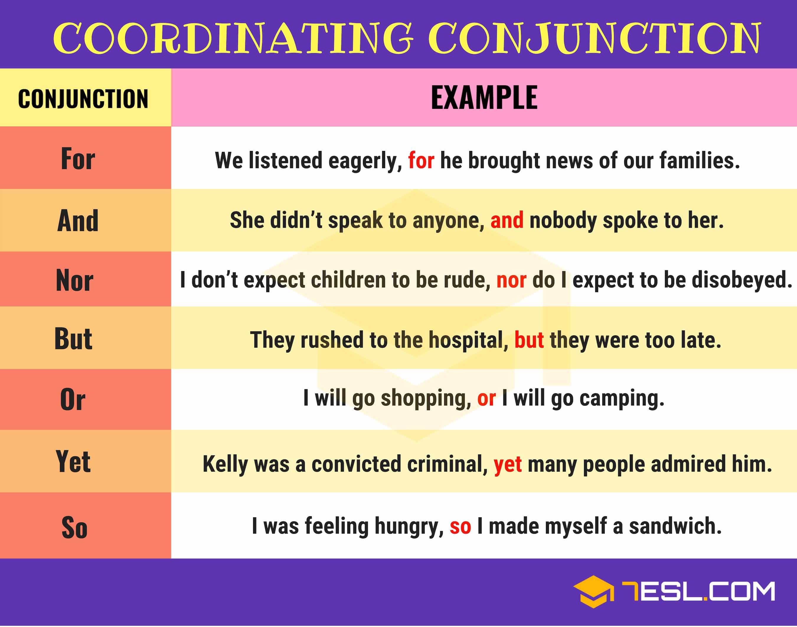 how to use coordinating conjunctions