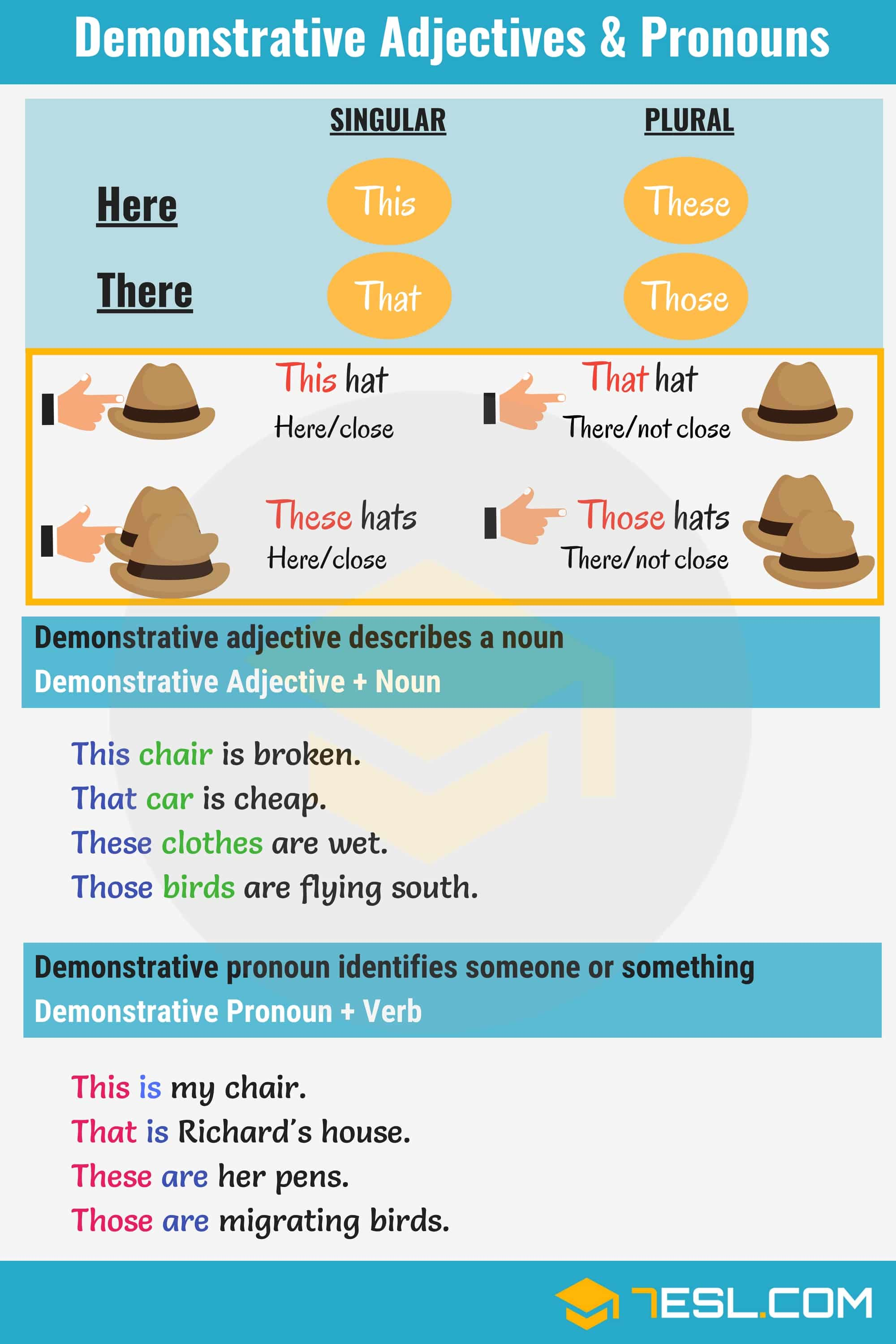 Demonstrative Adjectives!!! Learn how to use demonstrative adjectives and pronouns in English. When a noun or nouns need to be identified, especially in a spatial or positional context, a demonstrative adjective is used.