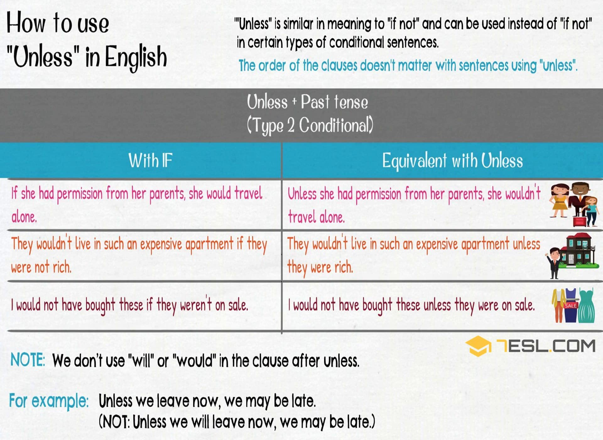 How to Use UNLESS in English | Grammar Lesson