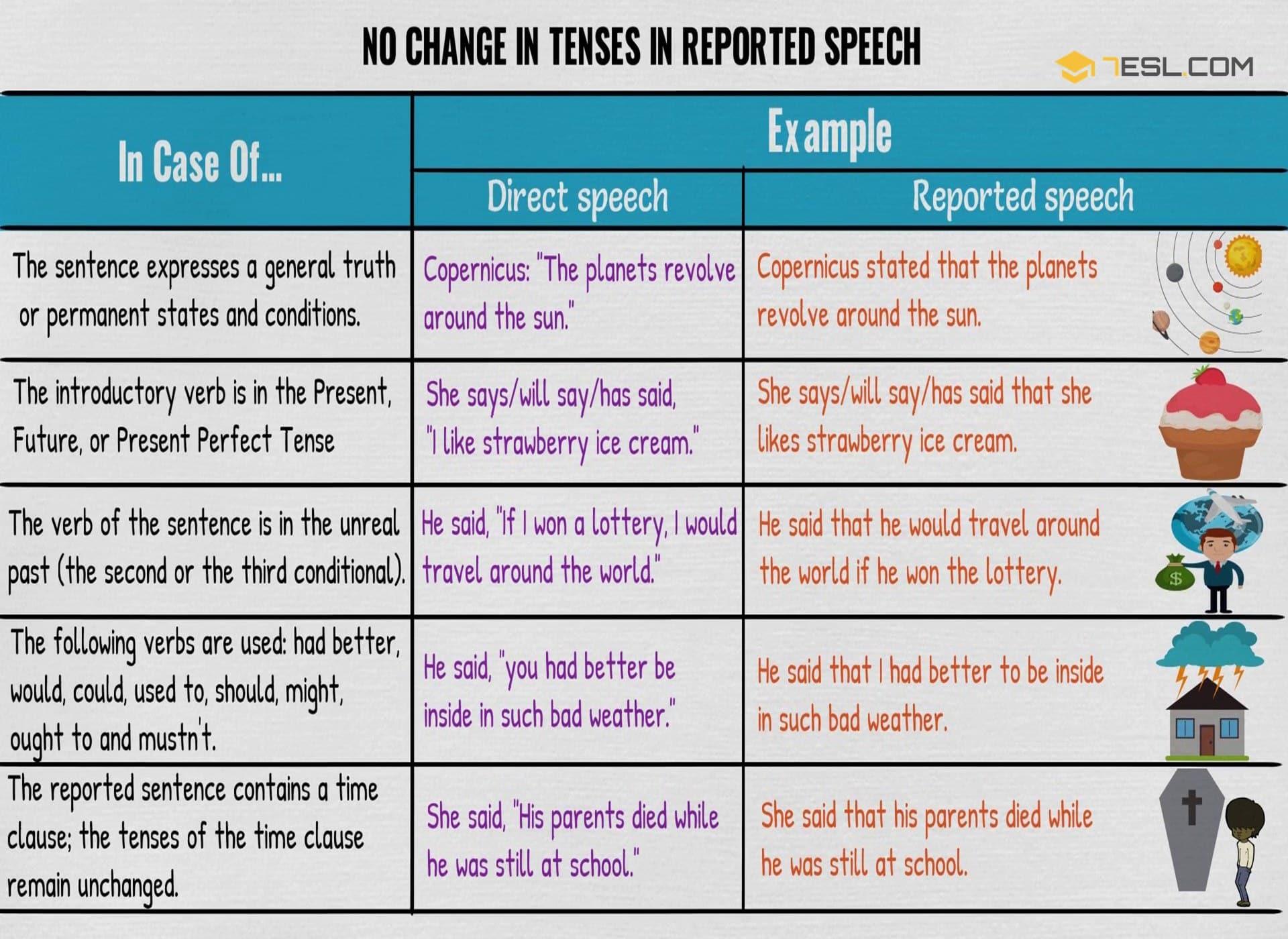 No Change in Verb Tenses in Reported Speech | Grammar