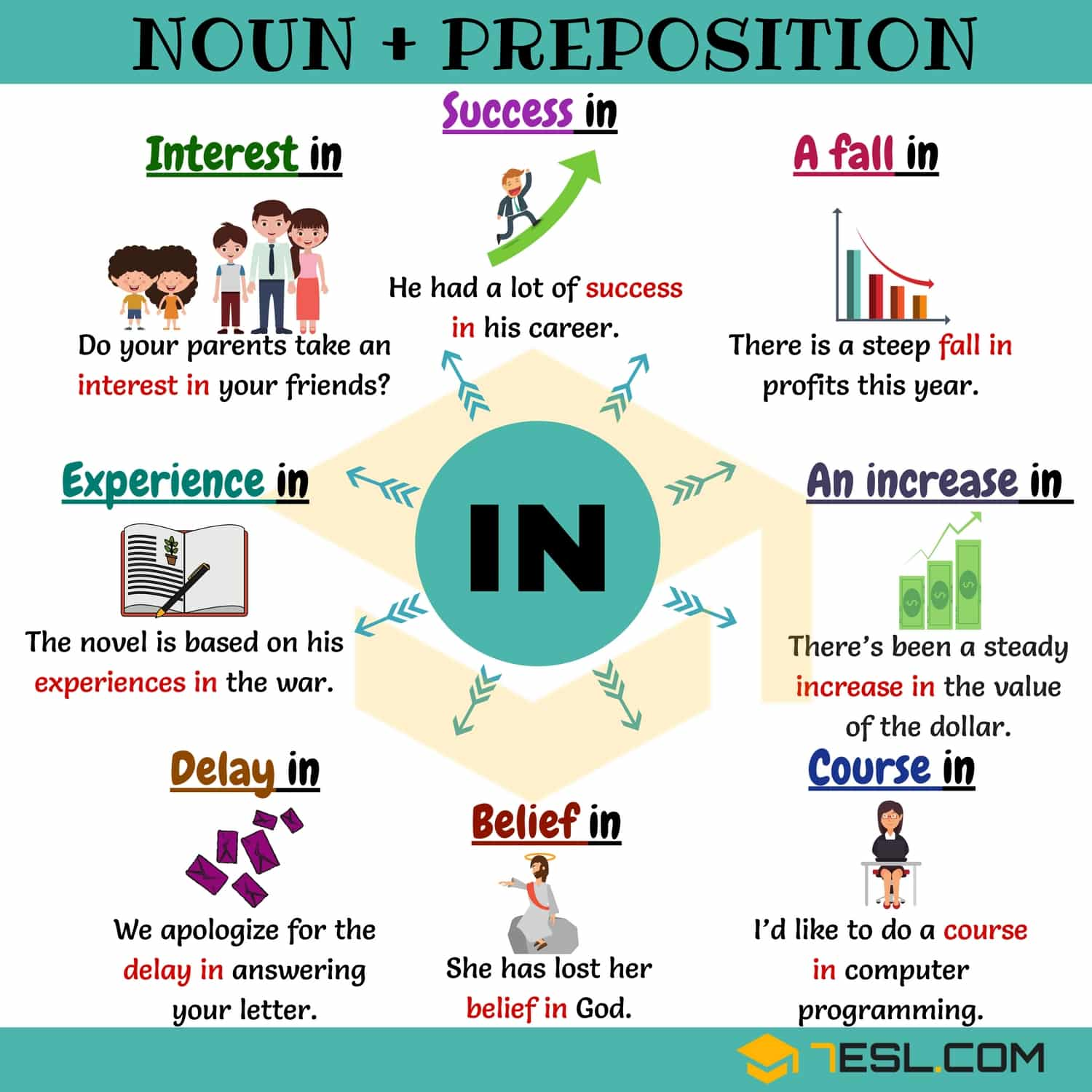 collocations with IN