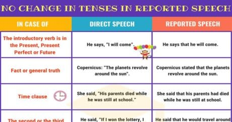 No Change in Verb Tenses in Reported Speech | Grammar 7