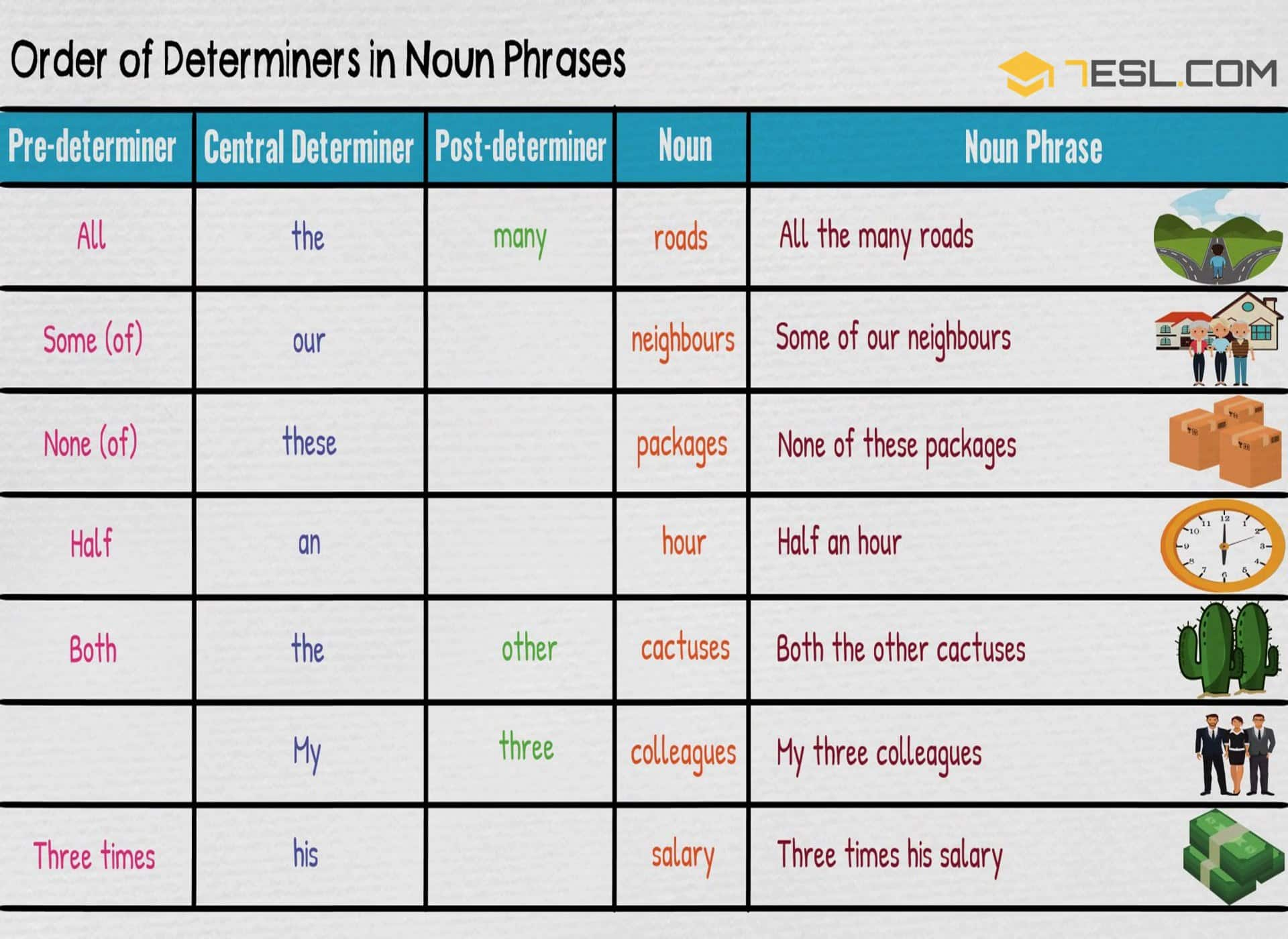 Order of Determiners in Noun Phrases | English Grammar