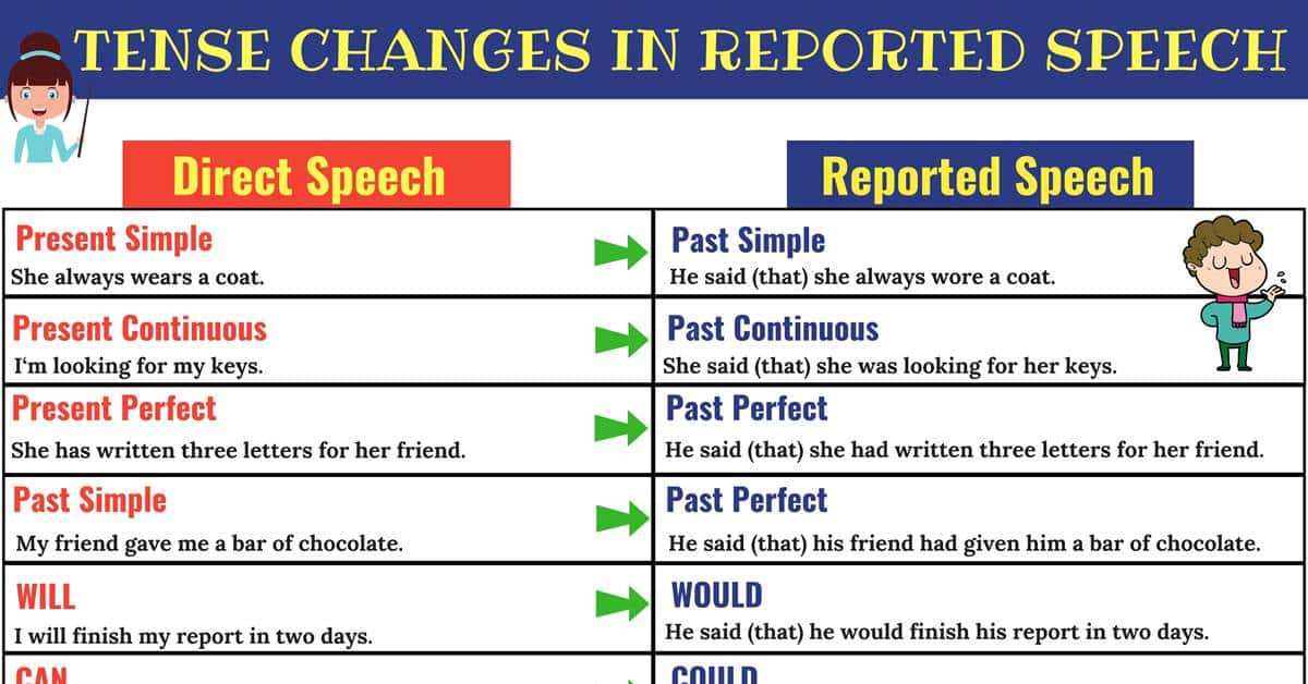 Direct and Indirect Speech: Verb Tense Changes 2