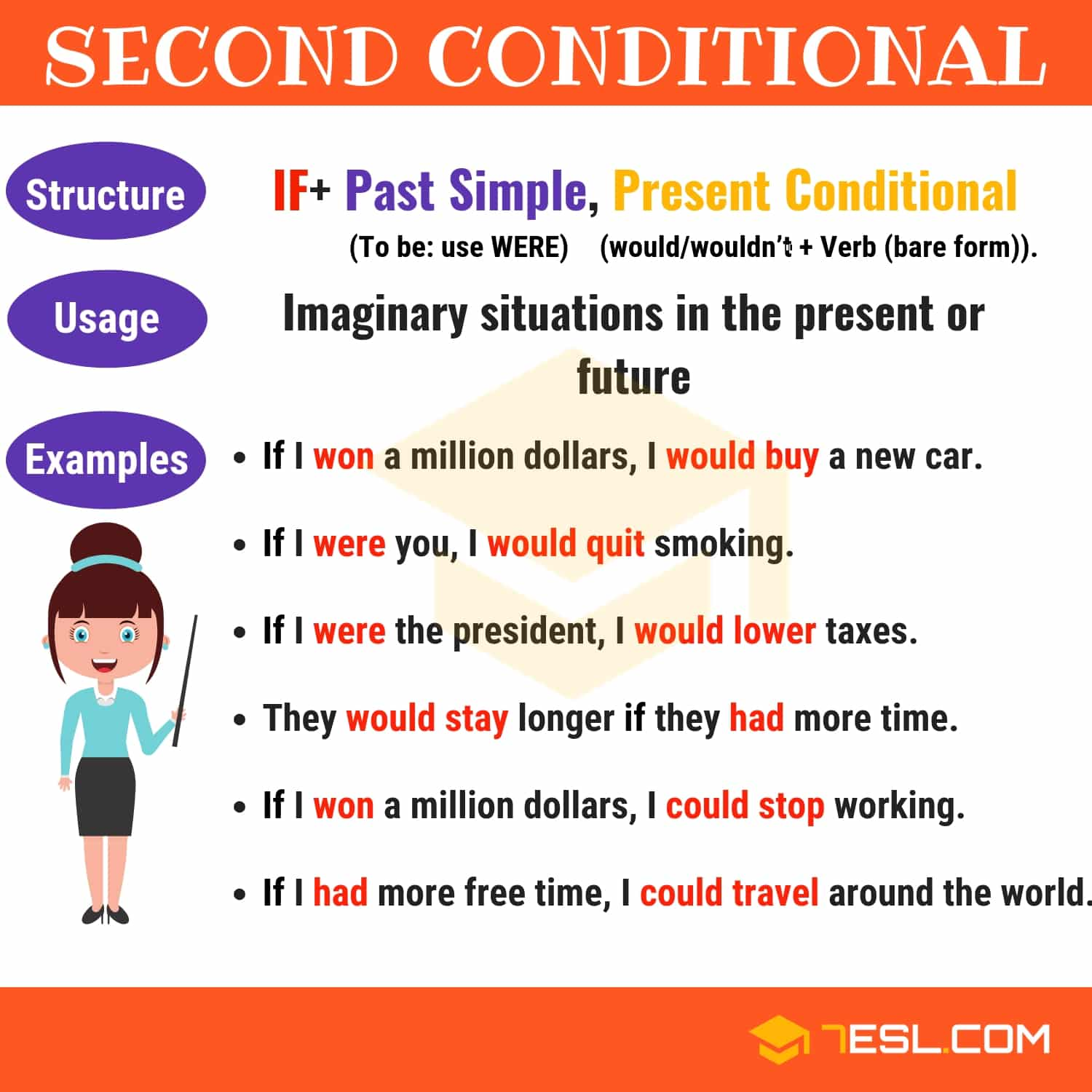 Second Conditional | Conditional Sentences Type II | English Grammar