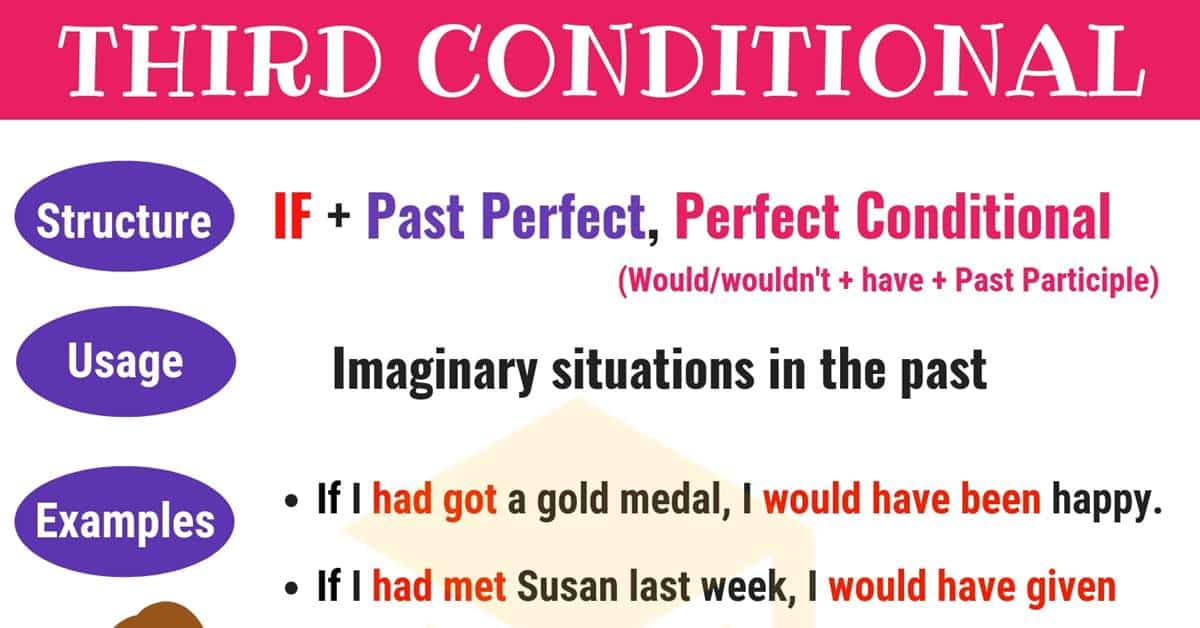 Third Conditional: Conditional Sentences Type 3 Structure & Examples 1