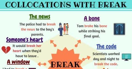 15 Common Collocations with BREAK in English 52