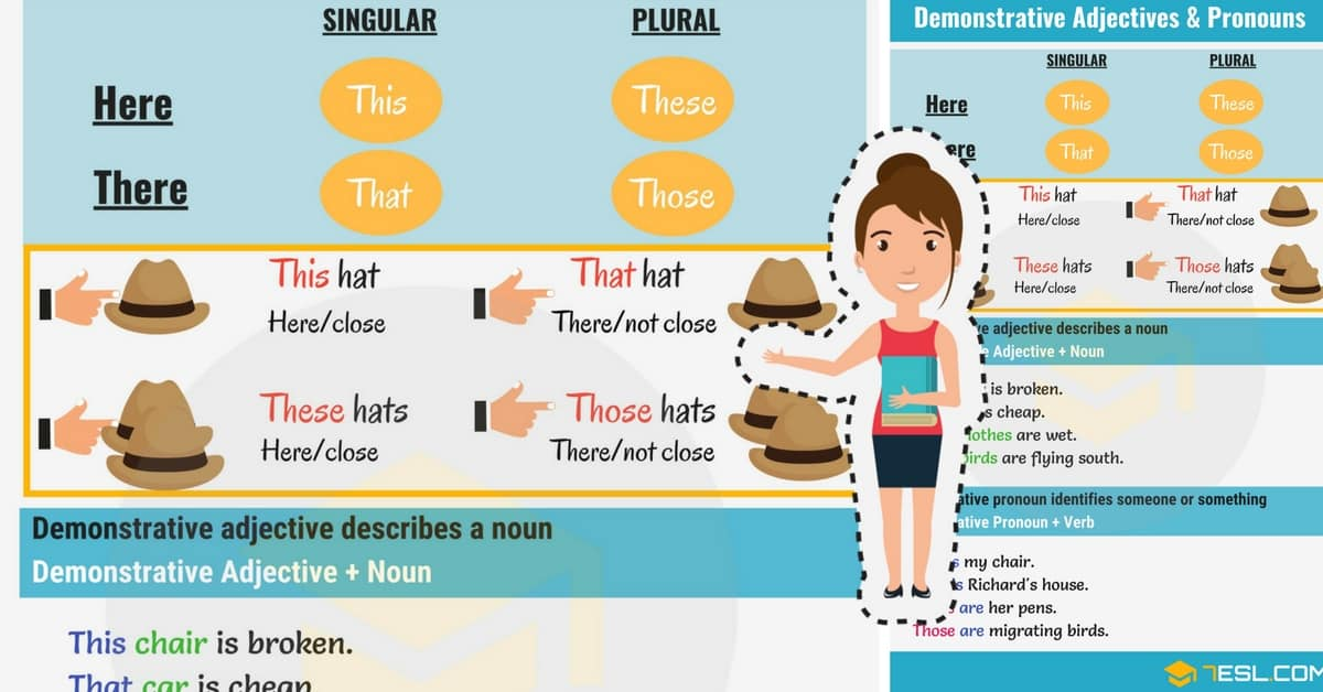 Demonstrative Adjectives & Pronouns: This-That-These-Those 1