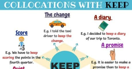 Commonly Used Collocations with KEEP in English 48