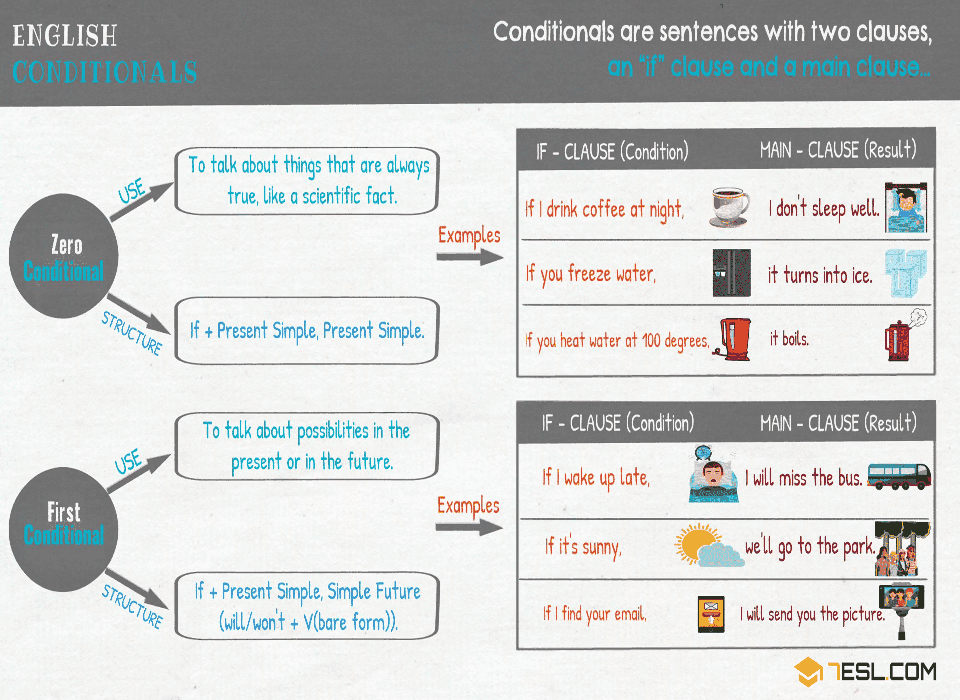 Zero Conditional | English Conditionals | English Grammar