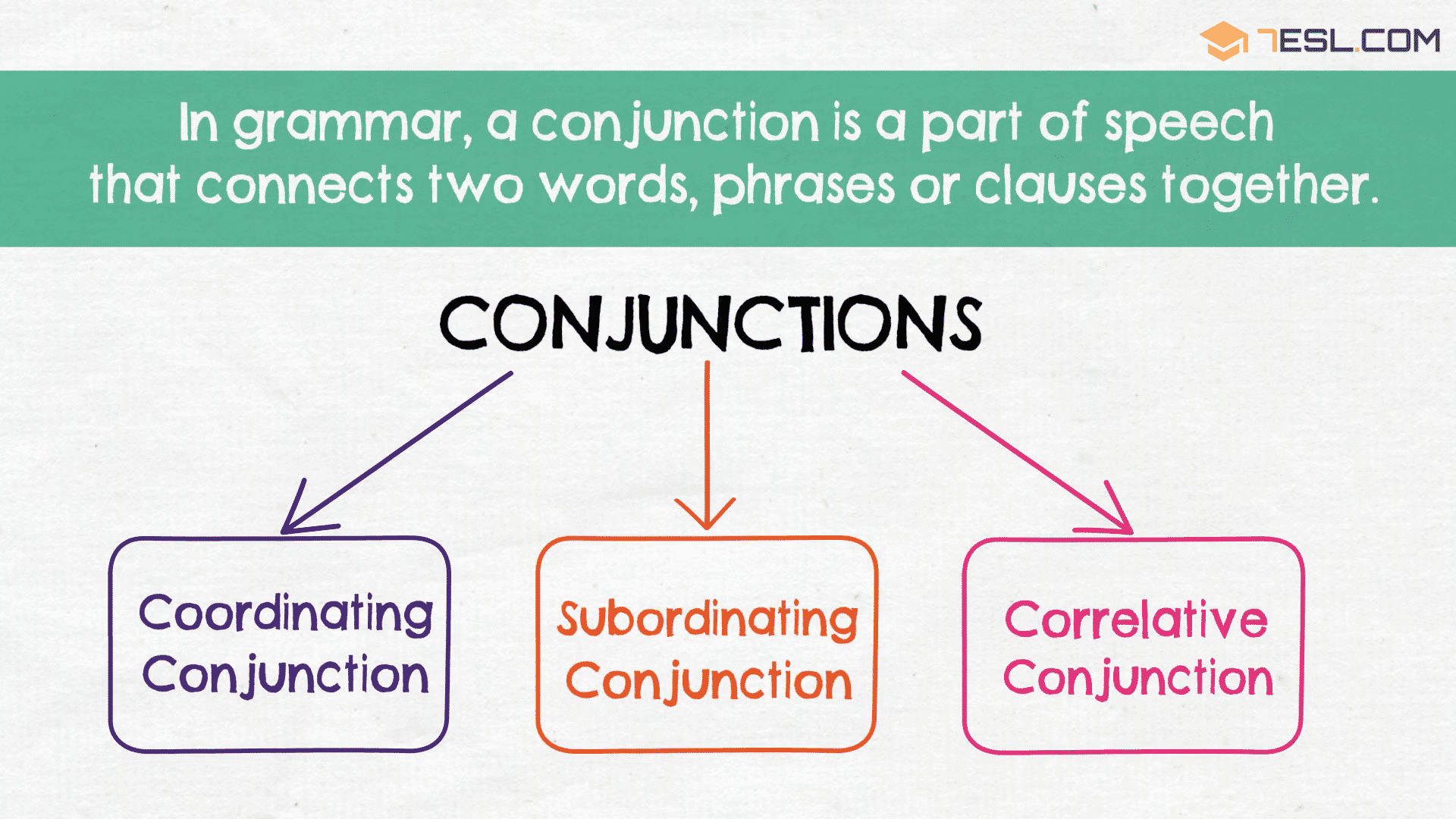 English Conjunctions | Types of Conjunctions