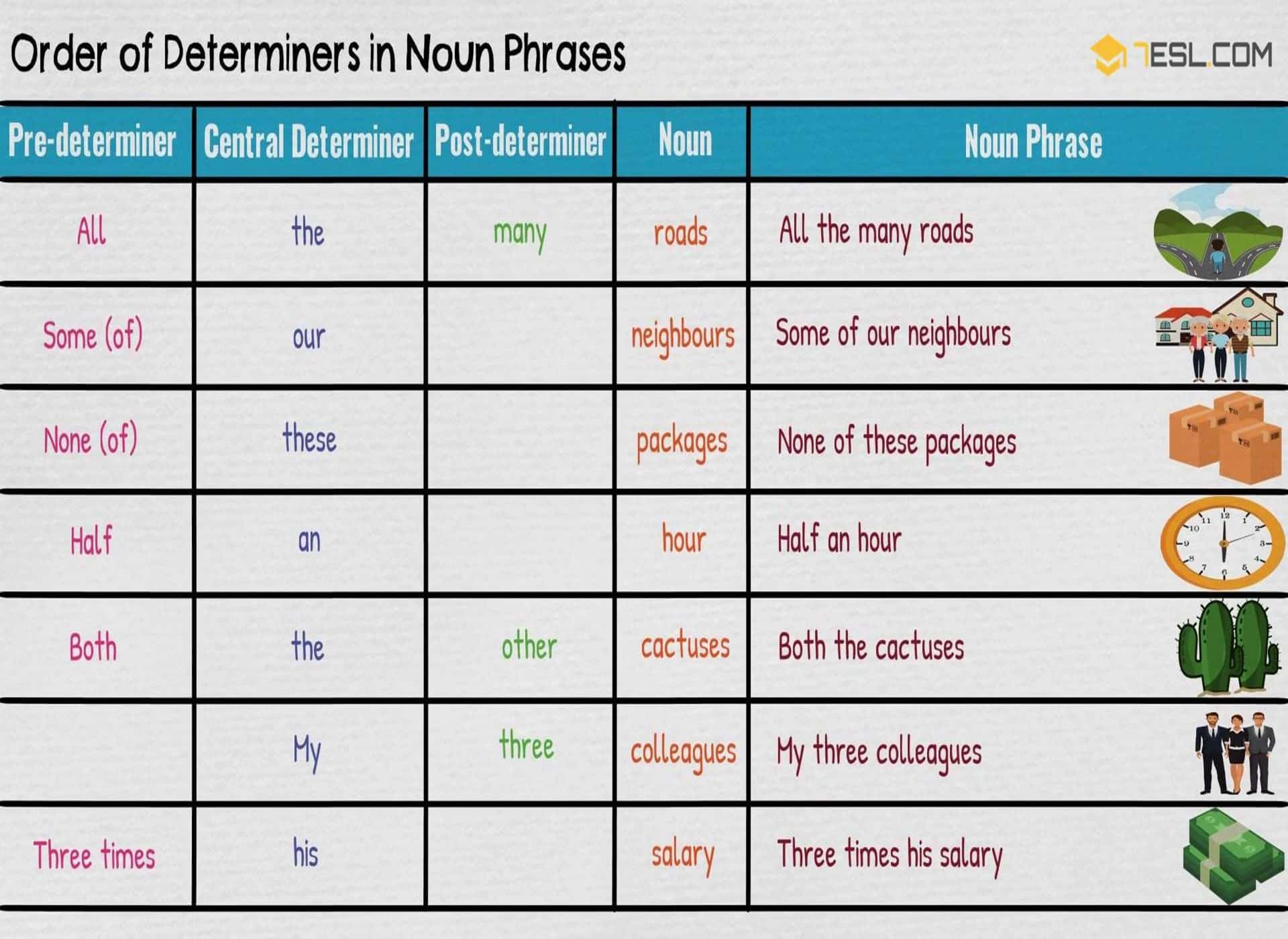 noun phrases in english Complete this quiz/worksheet assessment to test your understanding of what noun phrases are and what they are used for as well as your ability to.