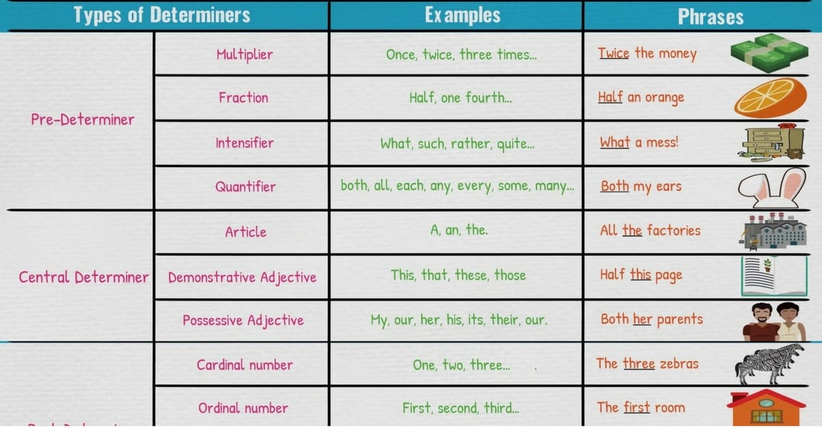 35 TYPES OF PHRASE IN ENGLISH GRAMMAR