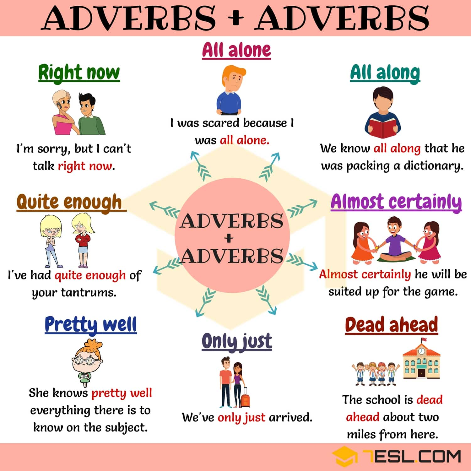 15+ Common Adverb and Adverb Collocations in English