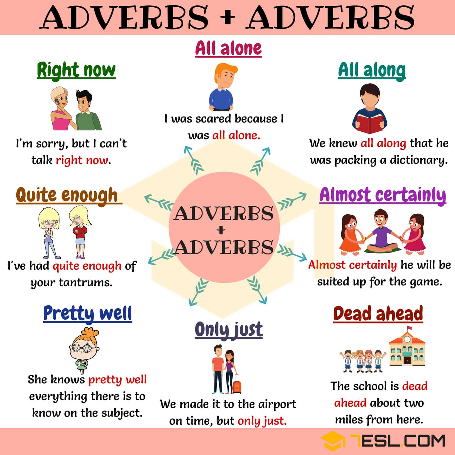 Adverb and Adverb Collocations