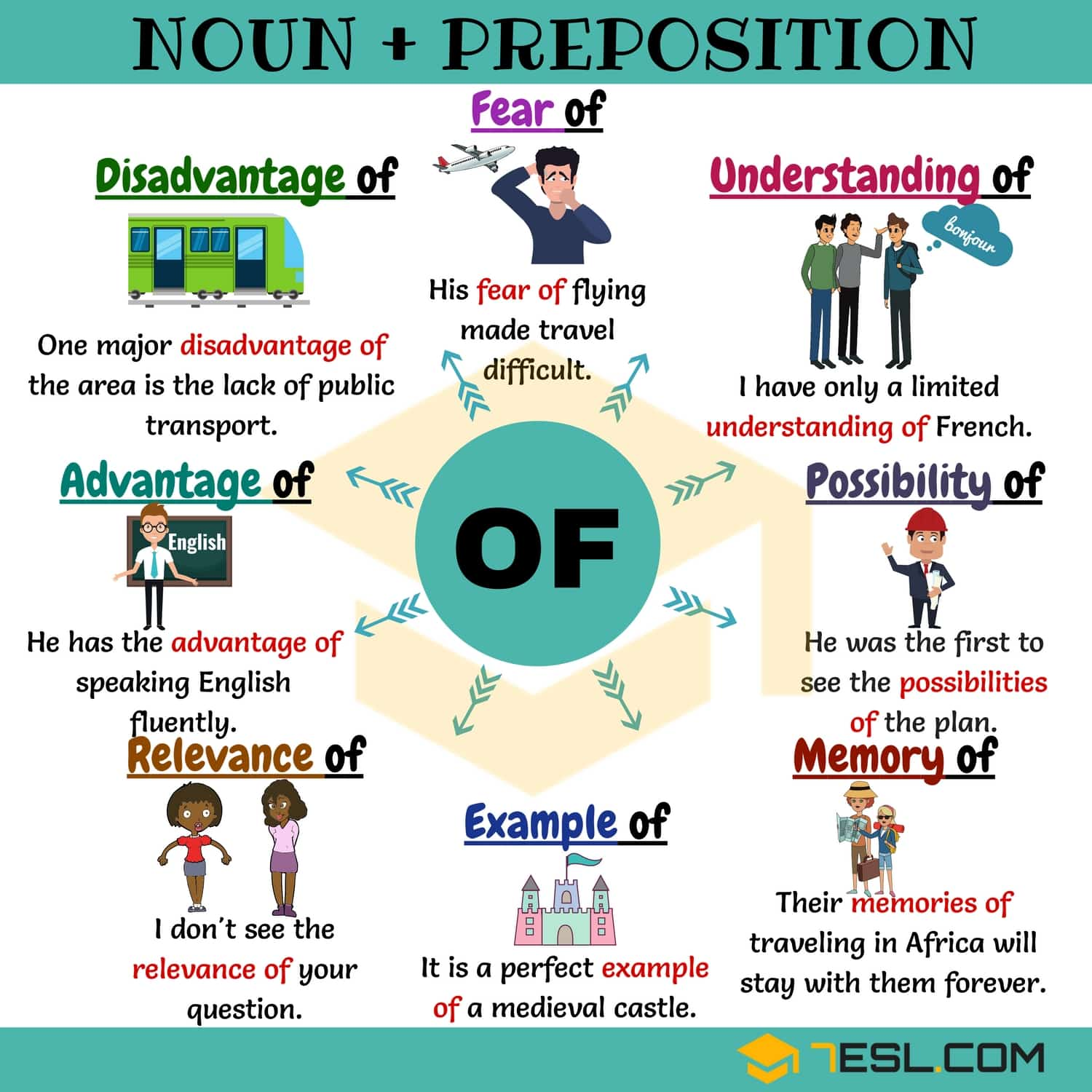 Nouns & Prepositions | English Collocations