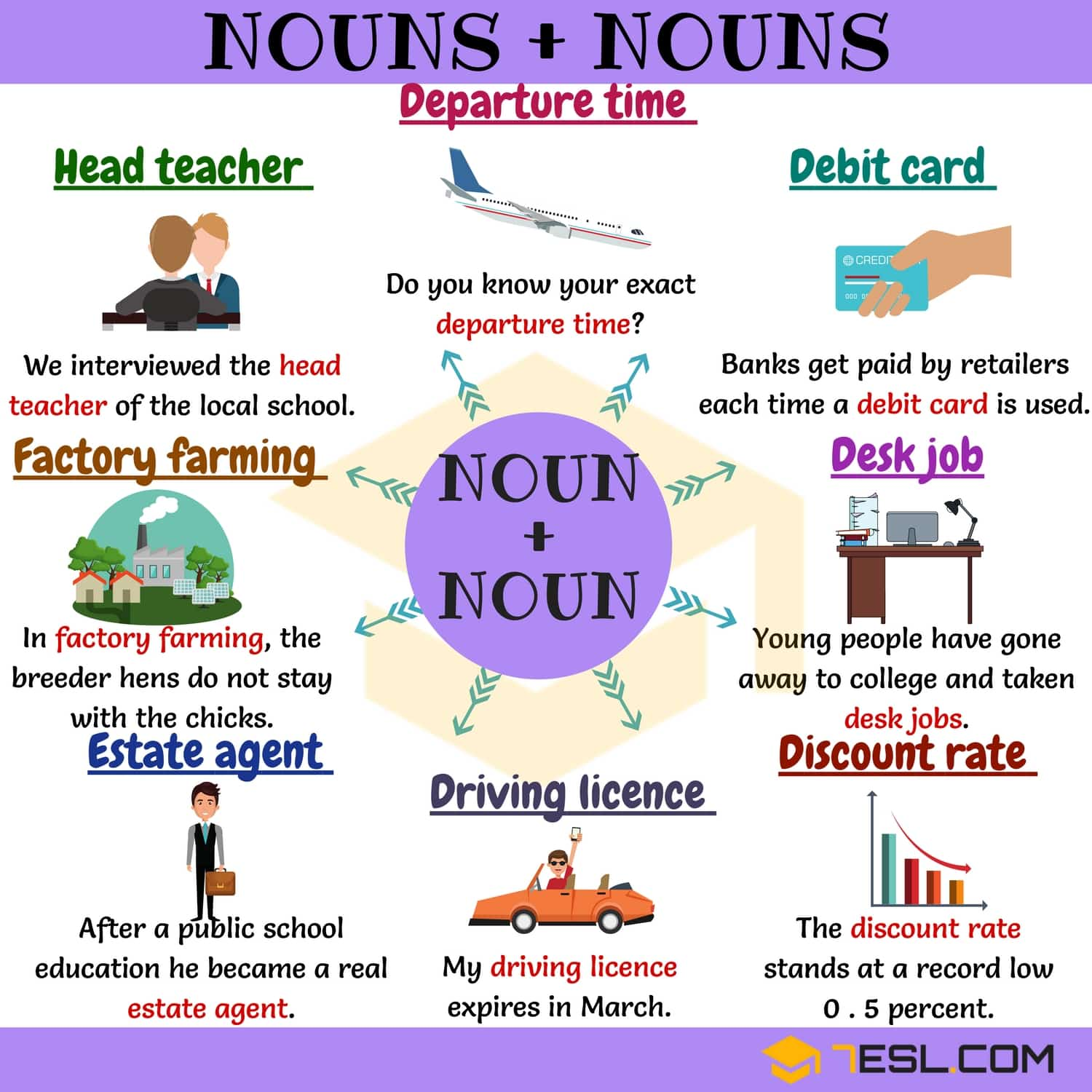 Nouns & Nouns | Collocation Examples