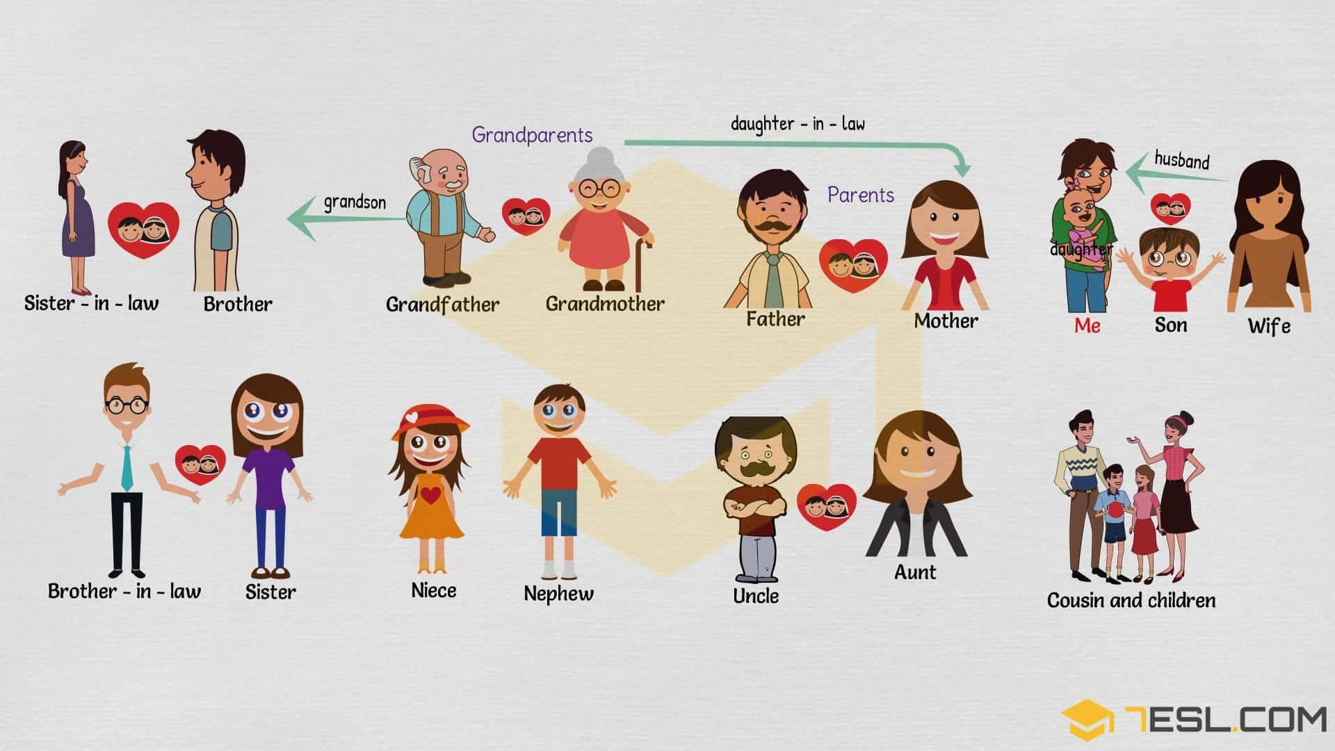 Family Relationship Chart: Useful Family Tree Chart with Family Words