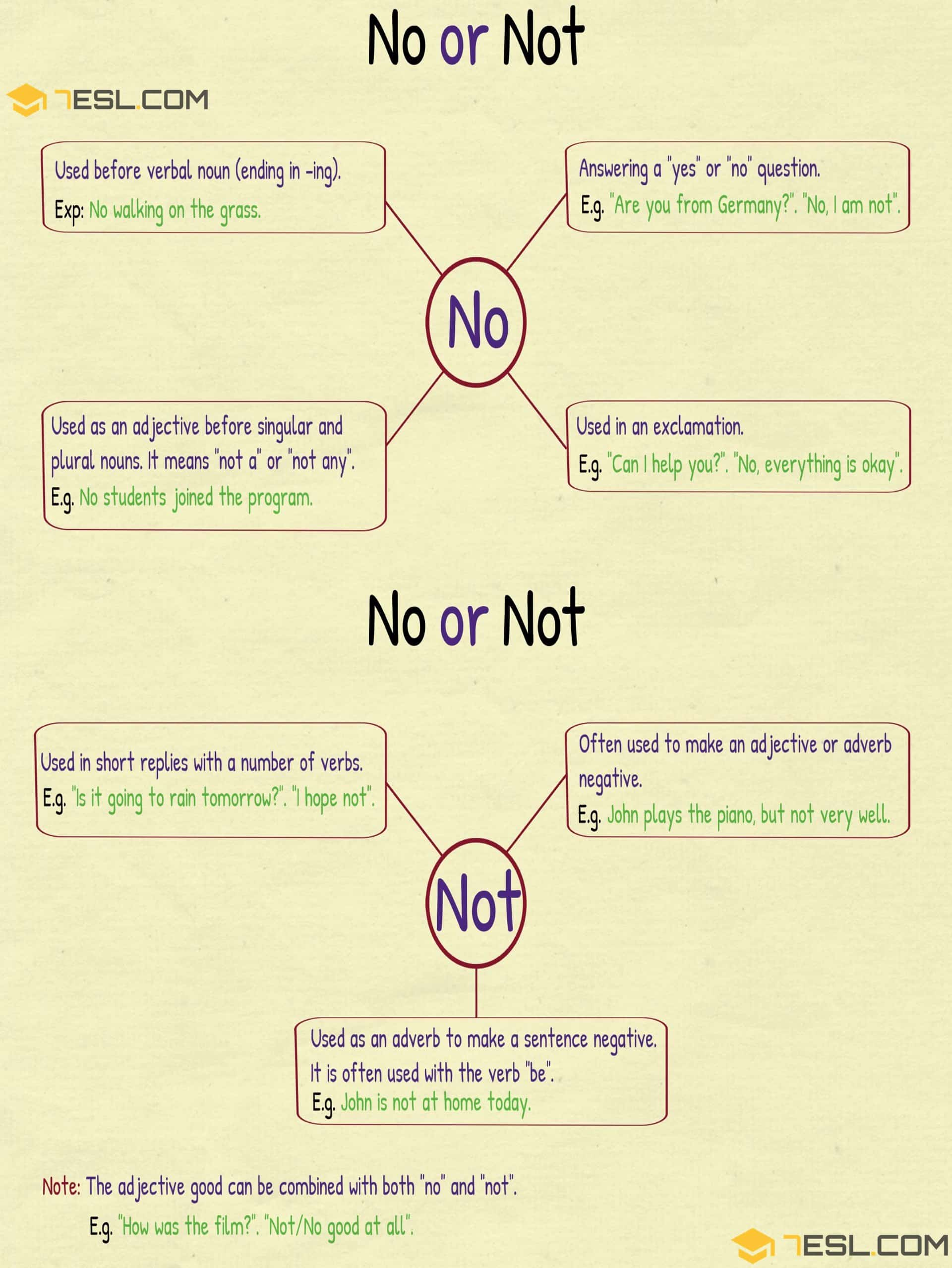 NO and NOT | The Difference between NO and NOT