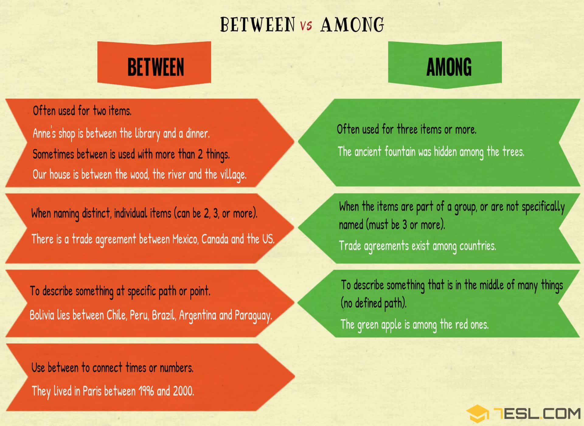 BETWEEN vs. AMONG: The Difference between BETWEEN & AMONG