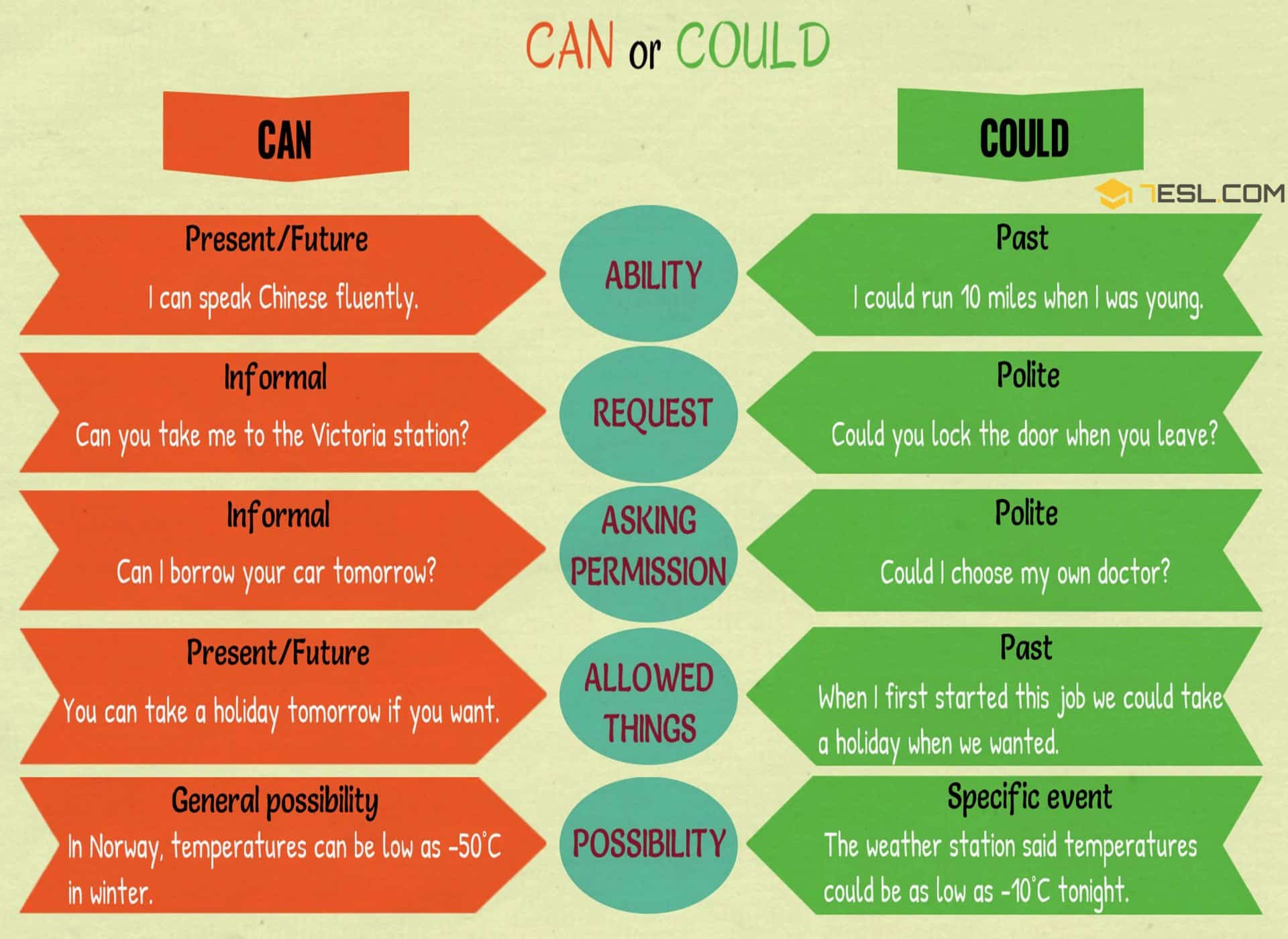 CAN or COULD | The Difference Between CAN and COULD